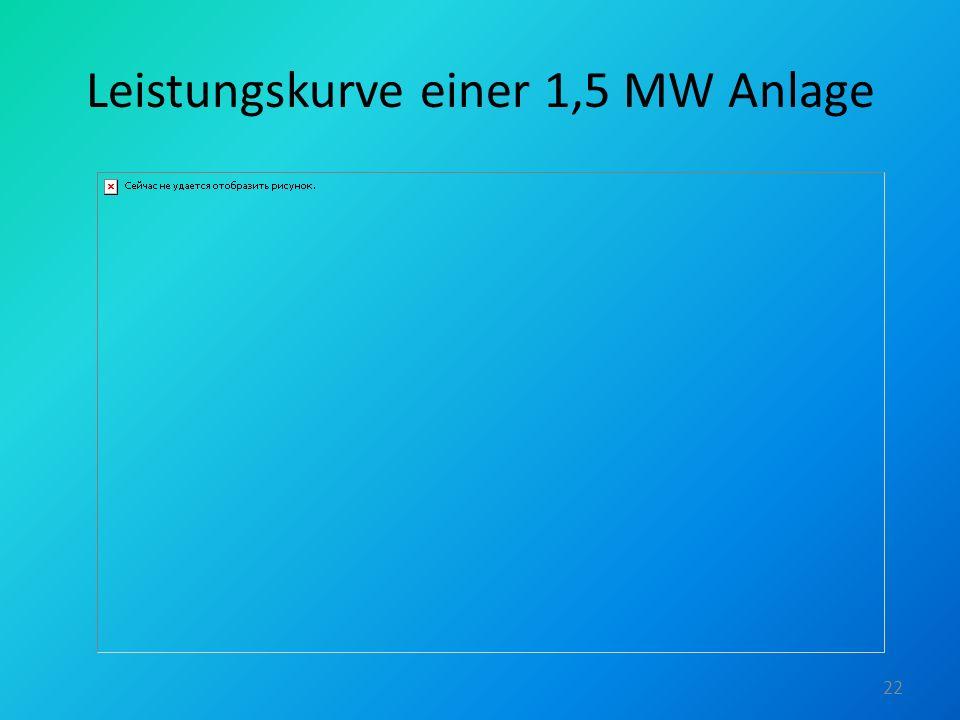 Leistungskurve einer 1,5 MW Anlage 22