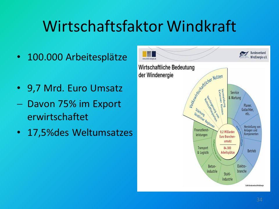 Wirtschaftsfaktor Windkraft 100.000 Arbeitesplätze 9,7 Mrd. Euro Umsatz Davon 75% im Export erwirtschaftet 17,5%des Weltumsatzes 34
