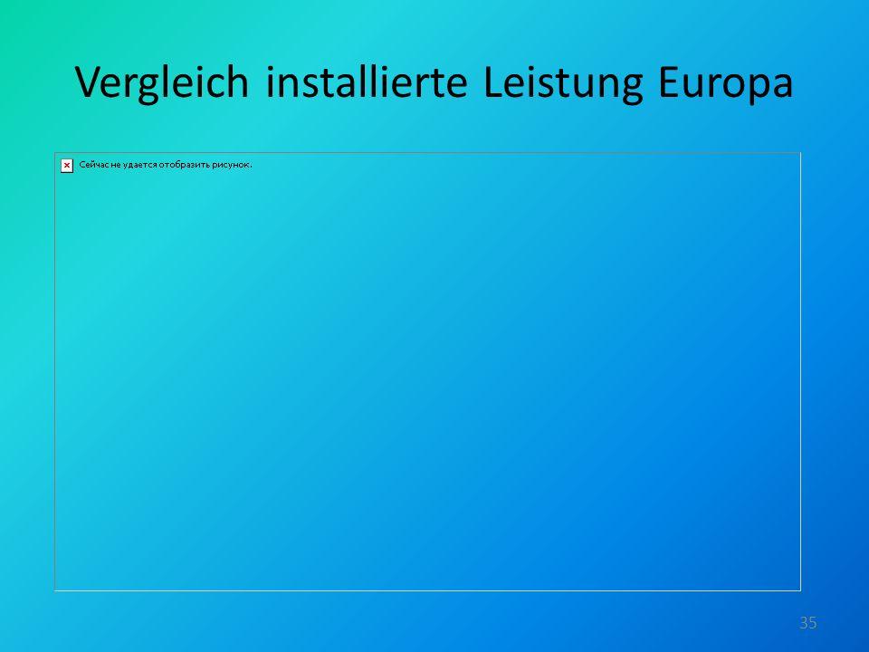 Vergleich installierte Leistung Europa 35
