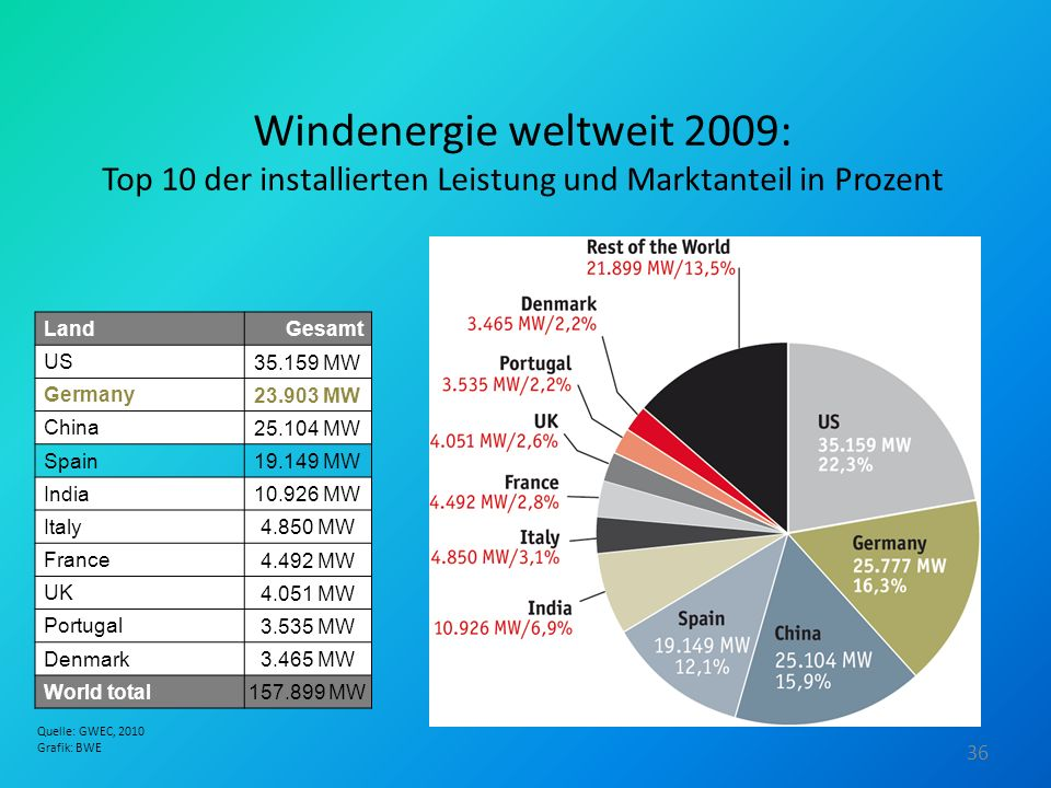 Windenergie weltweit 2009: Top 10 der installierten Leistung und Marktanteil in Prozent LandGesamt US 35.159 MW Germany 23.903 MW China 25.104 MW Spai