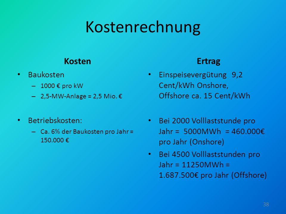 Kostenrechnung Kosten Baukosten – 1000 pro kW – 2,5-MW-Anlage = 2,5 Mio. Betriebskosten: – Ca. 6% der Baukosten pro Jahr = 150.000 Ertrag Einspeisever