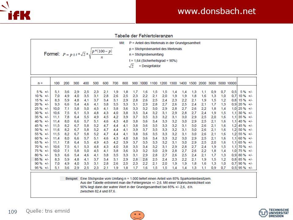 109 www.donsbach.net Quelle: tns emnid