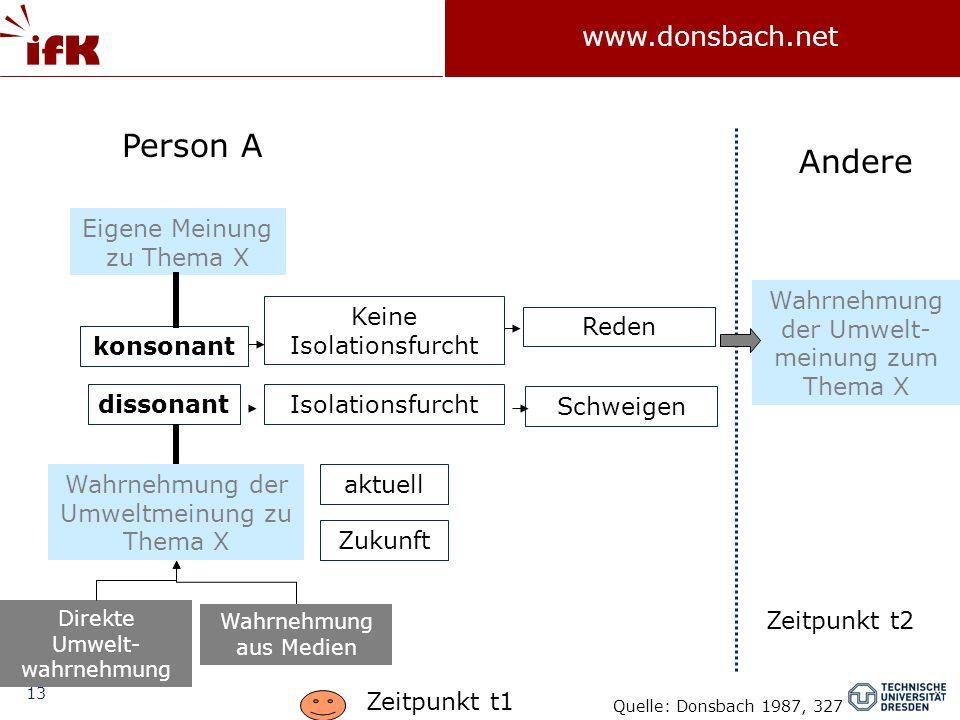 13 www.donsbach.net Person A Andere Eigene Meinung zu Thema X Wahrnehmung der Umweltmeinung zu Thema X aktuell Zukunft konsonant dissonant Direkte Umw