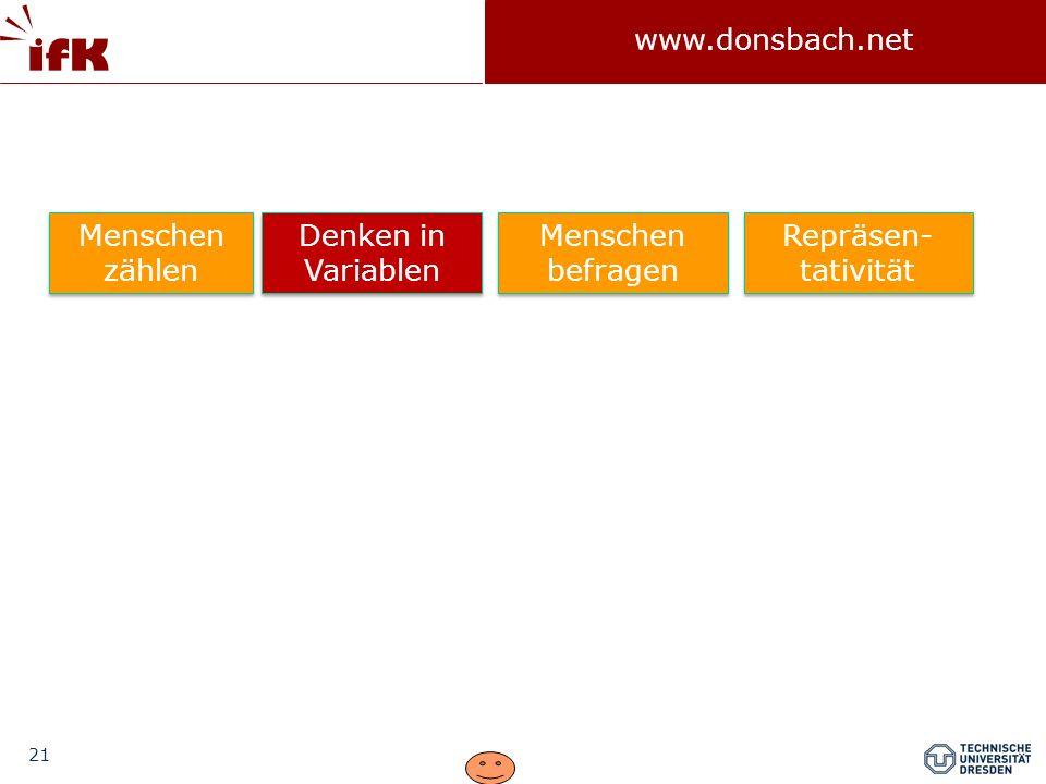 21 www.donsbach.net Menschen zählen Denken in Variablen Menschen befragen Repräsen- tativität