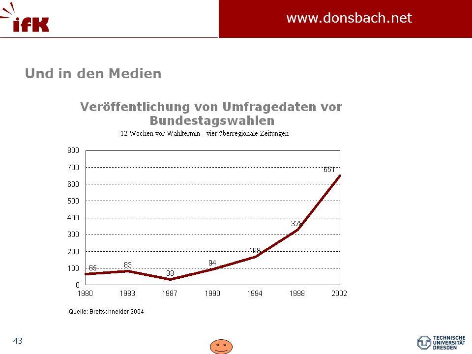 43 www.donsbach.net Und in den Medien