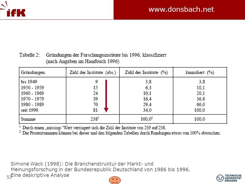 53 www.donsbach.net Simone Wack (1998): Die Branchenstruktur der Markt- und Meinungsforschung in der Bundesrepublik Deutschland von 1986 bis 1996. Ein