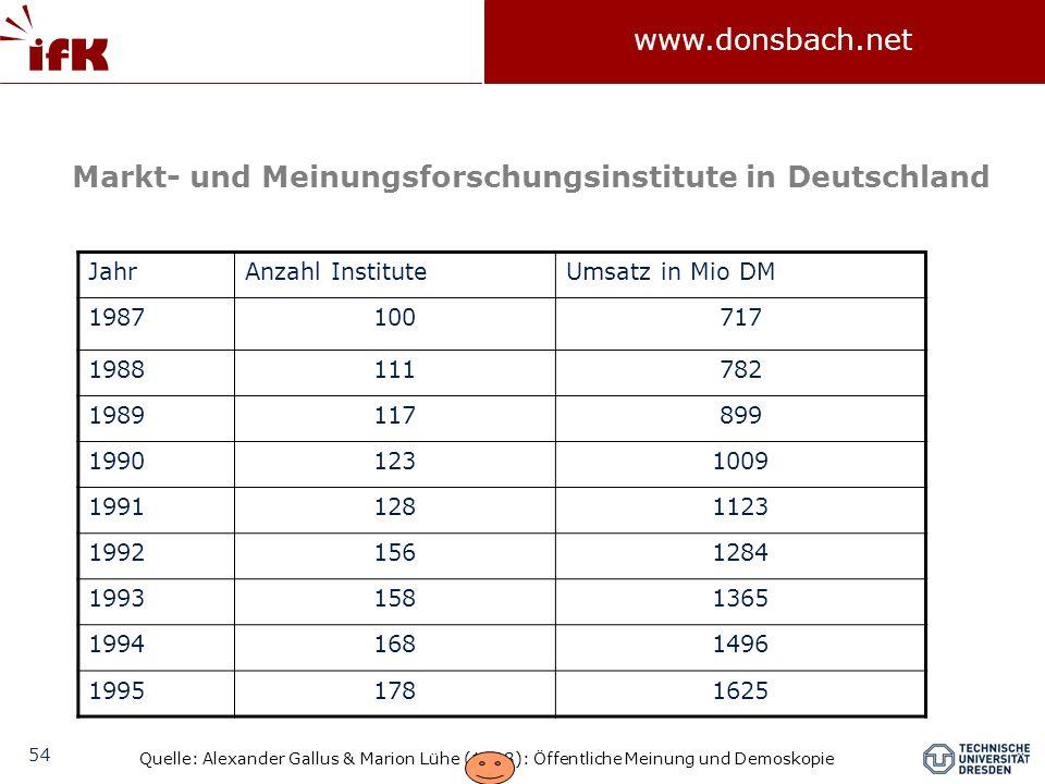 54 www.donsbach.net JahrAnzahl InstituteUmsatz in Mio DM 1987100717 1988111782 1989117899 19901231009 19911281123 19921561284 19931581365 19941681496