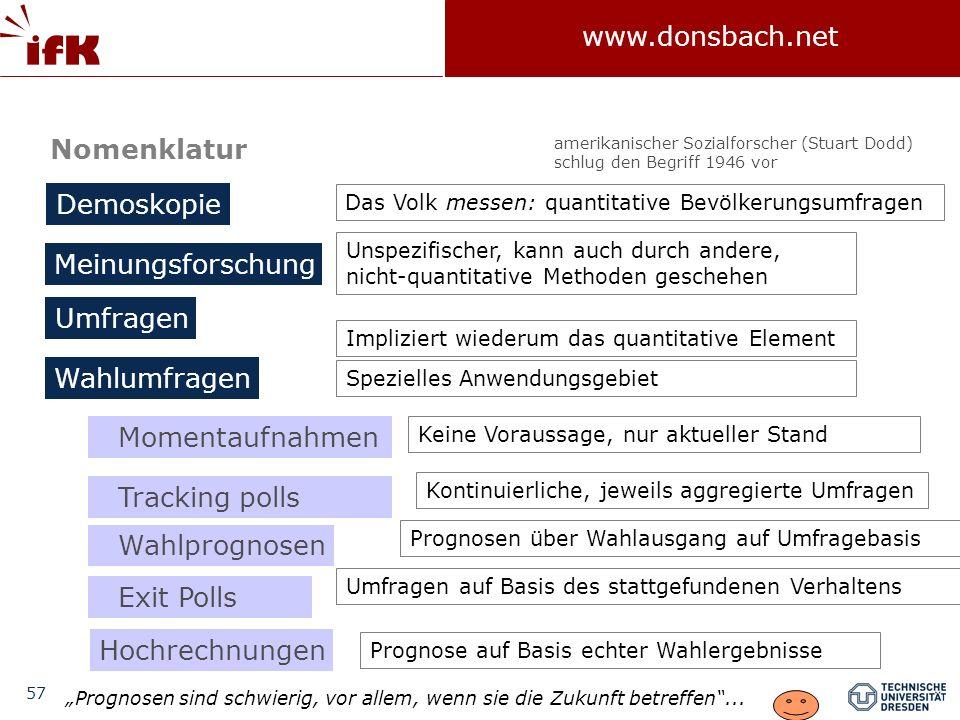 57 www.donsbach.net Demoskopie Meinungsforschung Umfragen Wahlumfragen Momentaufnahmen Wahlprognosen Exit Polls Hochrechnungen Das Volk messen: quanti