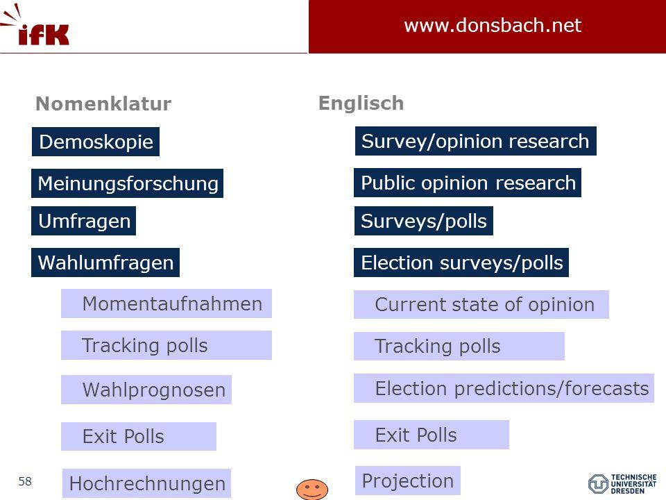 58 www.donsbach.net Demoskopie Meinungsforschung Umfragen Wahlumfragen Momentaufnahmen Wahlprognosen Exit Polls Hochrechnungen Tracking polls Nomenkla