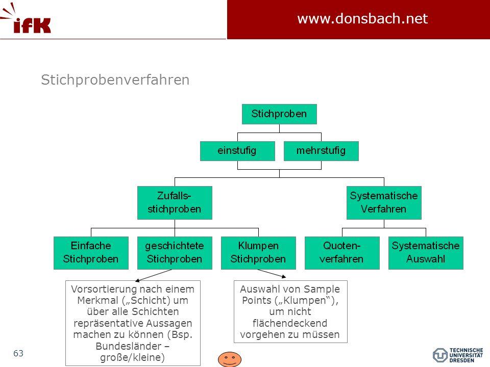 63 www.donsbach.net Stichprobenverfahren Vorsortierung nach einem Merkmal (Schicht) um über alle Schichten repräsentative Aussagen machen zu können (B