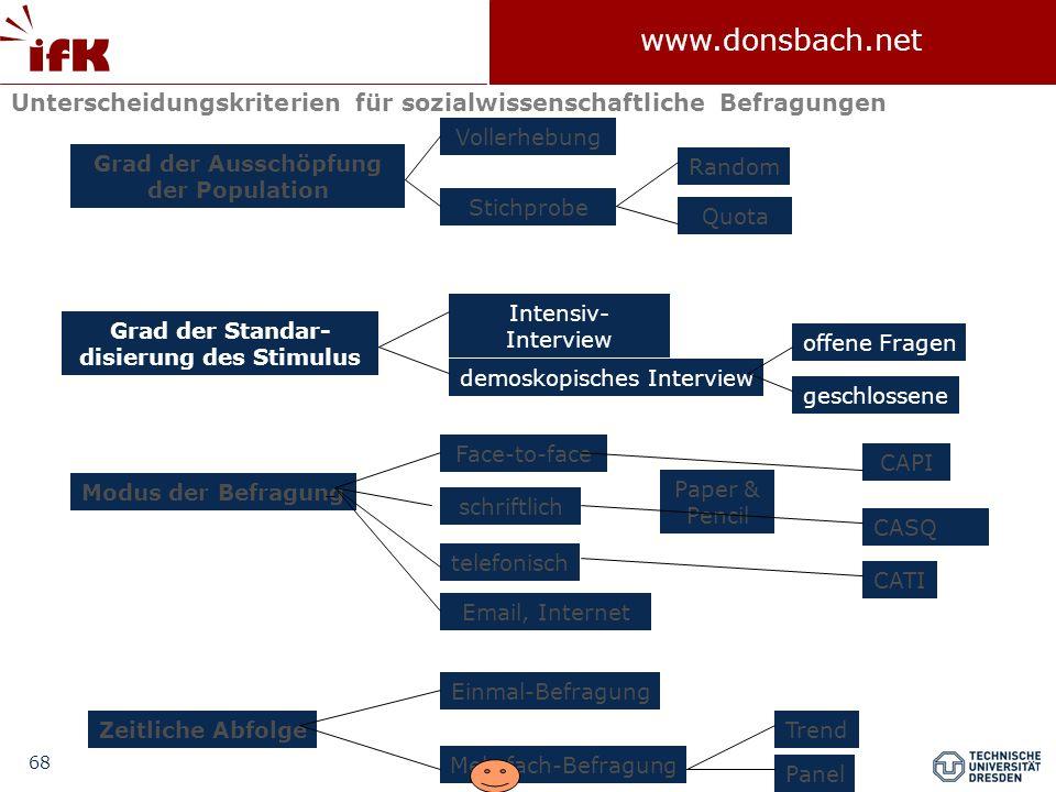 68 www.donsbach.net Face-to-face Unterscheidungskriterien für sozialwissenschaftliche Befragungen Grad der Ausschöpfung der Population Grad der Standa