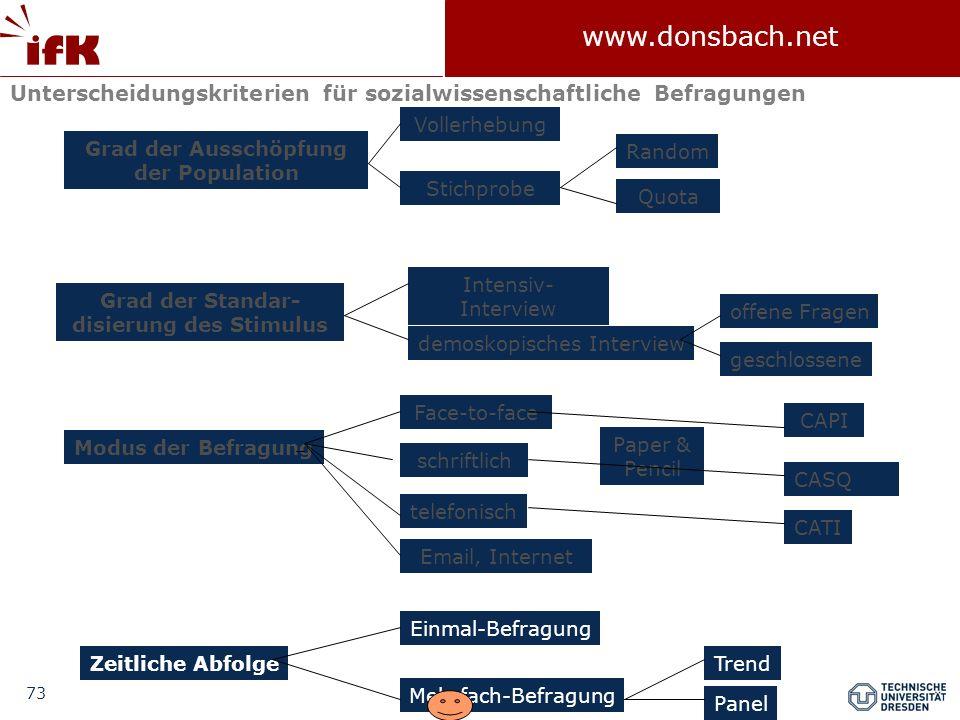 73 www.donsbach.net Face-to-face Unterscheidungskriterien für sozialwissenschaftliche Befragungen Grad der Ausschöpfung der Population Grad der Standa