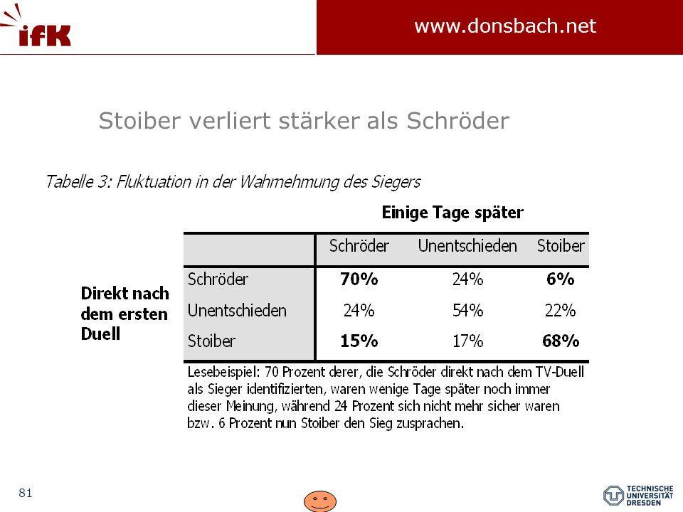 81 www.donsbach.net Stoiber verliert stärker als Schröder