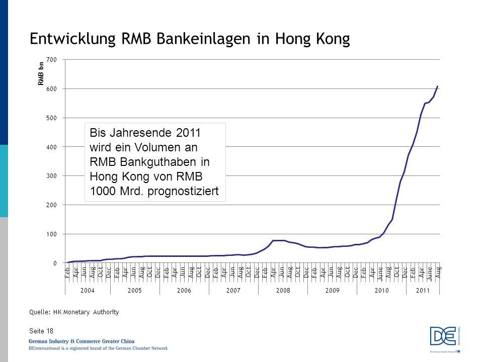 Seite 18 Entwicklung RMB Bankeinlagen in Hong Kong Quelle: HK Monetary Authority Bis Jahresende 2011 wird ein Volumen an RMB Bankguthaben in Hong Kong