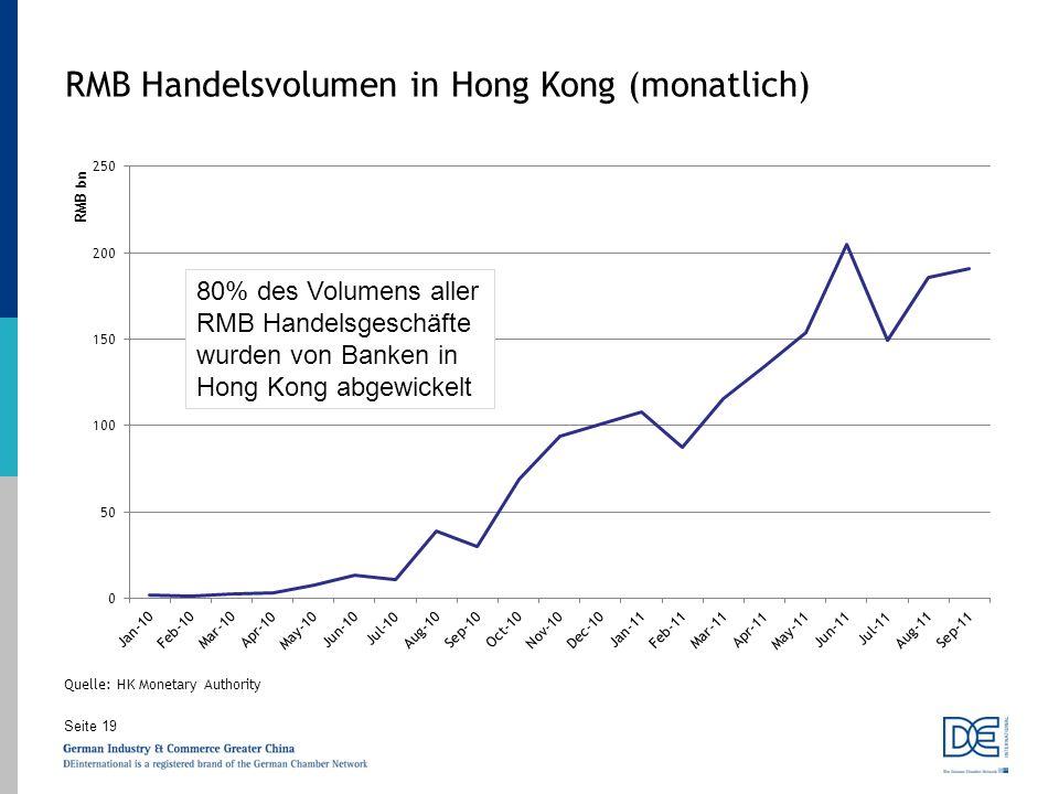 Seite 19 RMB Handelsvolumen in Hong Kong (monatlich) 80% des Volumens aller RMB Handelsgeschäfte wurden von Banken in Hong Kong abgewickelt Quelle: HK