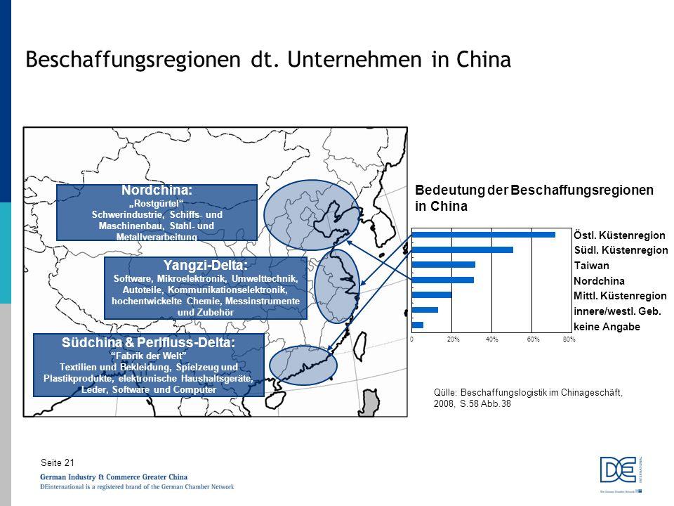 Seite 21 Beschaffungsregionen dt. Unternehmen in China Bedeutung der Beschaffungsregionen in China 020%40%60%80% keine Angabe innere/westl. Geb. Mittl