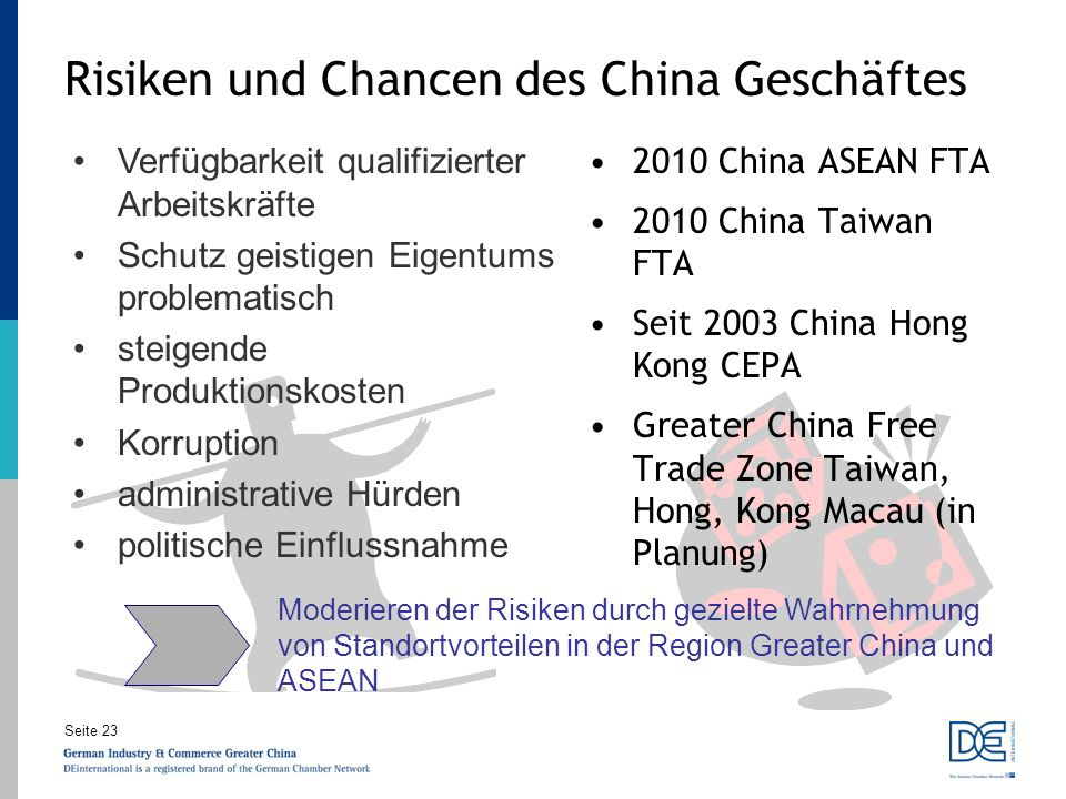 Seite 23 Risiken und Chancen des China Geschäftes 2010 China ASEAN FTA 2010 China Taiwan FTA Seit 2003 China Hong Kong CEPA Greater China Free Trade Z