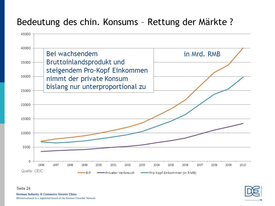 Seite 24 Bedeutung des chin. Konsums – Rettung der Märkte ? in Mrd. RMB Quelle: CEIC Bei wachsendem Bruttoinlandsprodukt und steigendem Pro-Kopf Einko