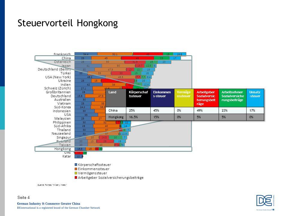 Seite 4 Steuervorteil Hongkong Quelle: Forbes Misery Index
