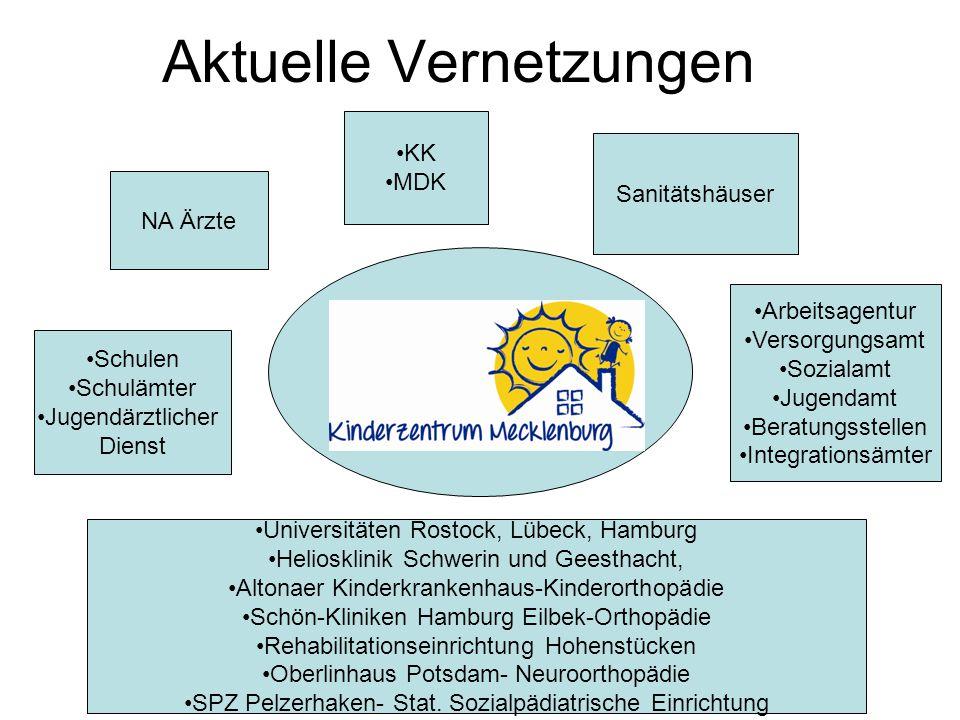 Aktuelle Vernetzungen NA Ärzte Universitäten Rostock, Lübeck, Hamburg Heliosklinik Schwerin und Geesthacht, Altonaer Kinderkrankenhaus-Kinderorthopädi
