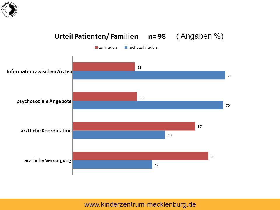 37 43 70 71 63 57 30 29 ärztliche Versorgung ärztliche Koordination psychosoziale Angebote Information zwischen Ärzten Urteil Patienten/ Familien n= 9