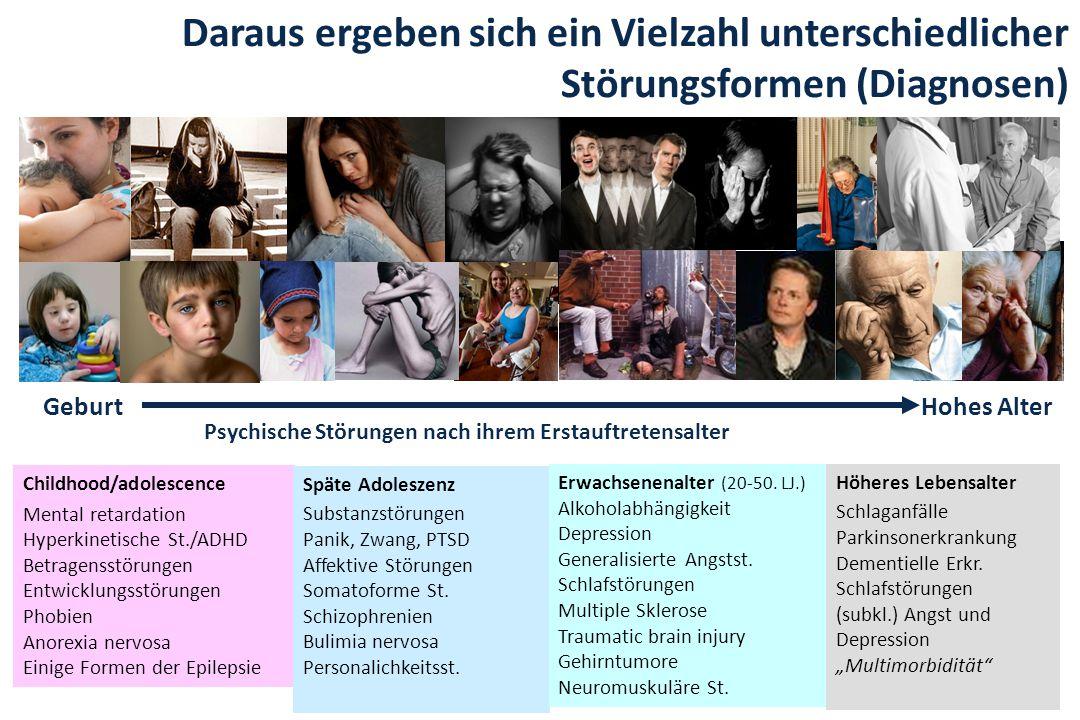16 Geburt Psychische Störungen nach ihrem Erstauftretensalter Childhood/adolescence Mental retardation Hyperkinetische St./ADHD Betragensstörungen Ent