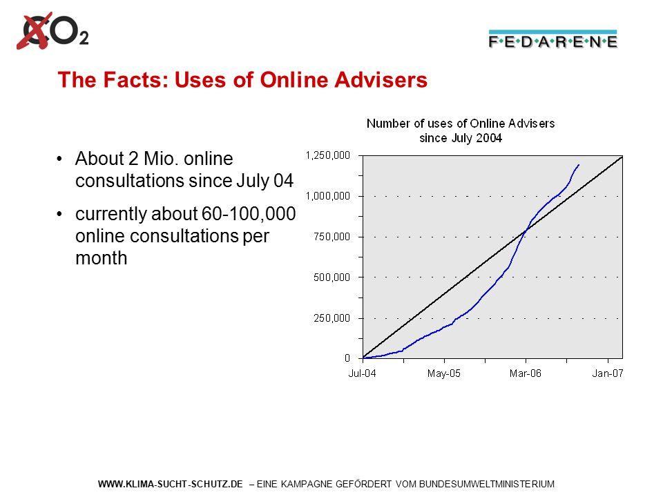 WWW.KLIMA-SUCHT-SCHUTZ.DE – EINE KAMPAGNE GEFÖRDERT VOM BUNDESUMWELTMINISTERIUM The Facts: Uses of Online Advisers About 2 Mio. online consultations s
