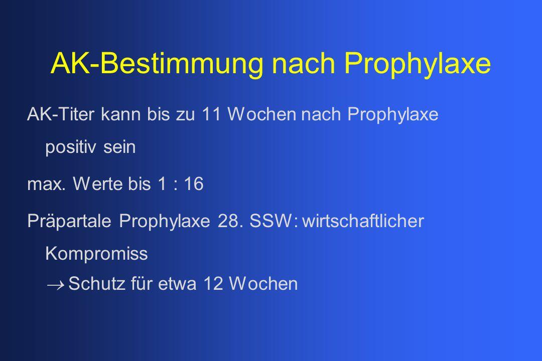 AK-Bestimmung nach Prophylaxe AK-Titer kann bis zu 11 Wochen nach Prophylaxe positiv sein max. Werte bis 1 : 16 Präpartale Prophylaxe 28. SSW: wirtsch