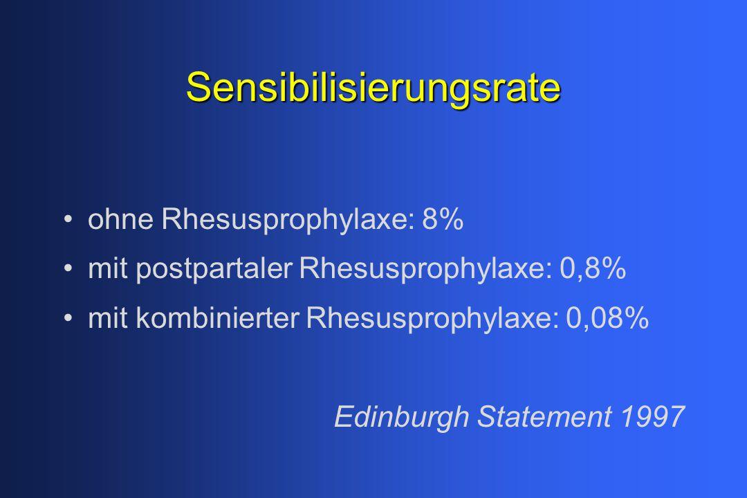 Sensibilisierungsrate ohne Rhesusprophylaxe: 8% mit postpartaler Rhesusprophylaxe: 0,8% mit kombinierter Rhesusprophylaxe: 0,08% Edinburgh Statement 1