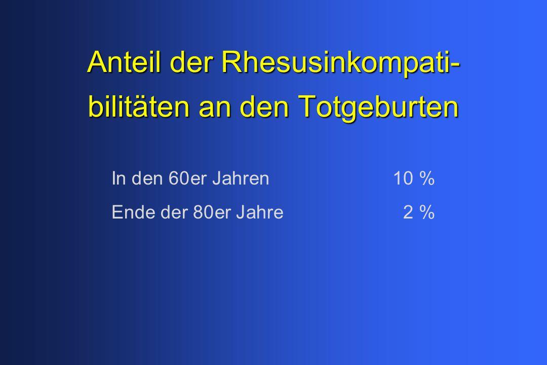 Anteil der Rhesusinkompati- bilitäten an den Totgeburten In den 60er Jahren10 % Ende der 80er Jahre2 %