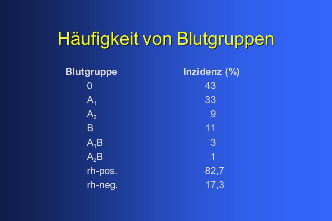 Häufigkeit von Blutgruppen Blutgruppe Inzidenz (%) 043 A 1 33 A 2 9 B11 A 1 B 3 A 2 B 1 rh-pos.82,7 rh-neg.17,3