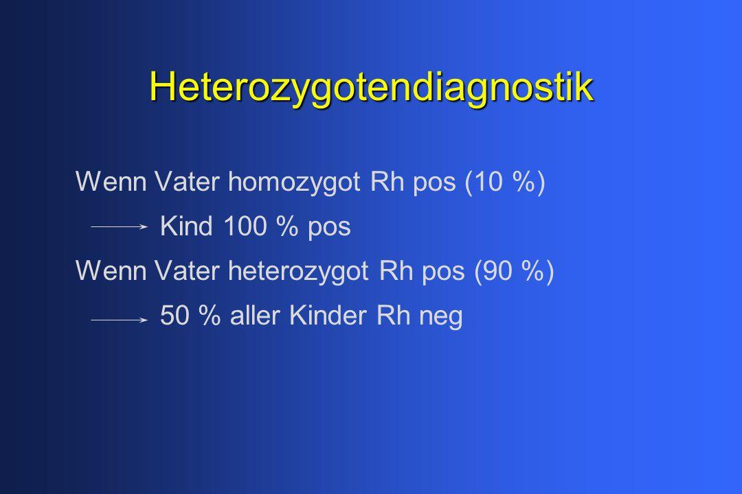 Heterozygotendiagnostik Wenn Vater homozygot Rh pos (10 %) Kind 100 % pos Wenn Vater heterozygot Rh pos (90 %) 50 % aller Kinder Rh neg