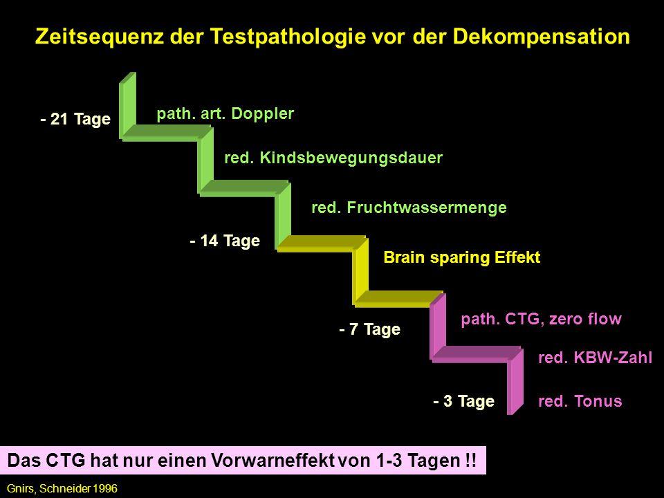 Zeitsequenz der Testpathologie vor der Dekompensation path. art. Doppler red. Kindsbewegungsdauer Gnirs, Schneider 1996 red. Fruchtwassermenge Brain s