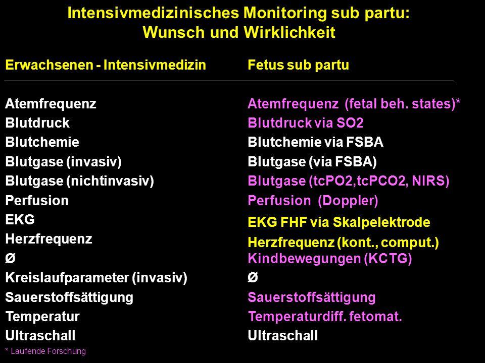 Intensivmedizinisches Monitoring sub partu: Wunsch und Wirklichkeit Erwachsenen - IntensivmedizinFetus sub partu AtemfrequenzAtemfrequenz(fetal beh. s