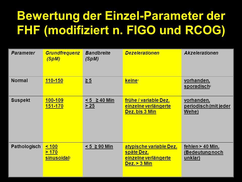 Bewertung der Einzel-Parameter der FHF (modifiziert n. FIGO und RCOG) ParameterGrundfrequenz (SpM) Bandbreite (SpM) DezelerationenAkzelerationen Norma