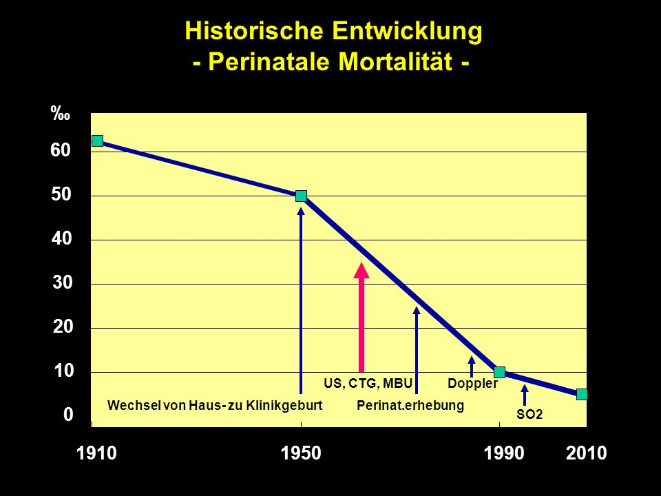Historische Entwicklung - Perinatale Mortalität - 1910195019902010 0 10 20 30 40 50 60 Wechsel von Haus- zu Klinikgeburt US, CTG, MBU Perinat.erhebung