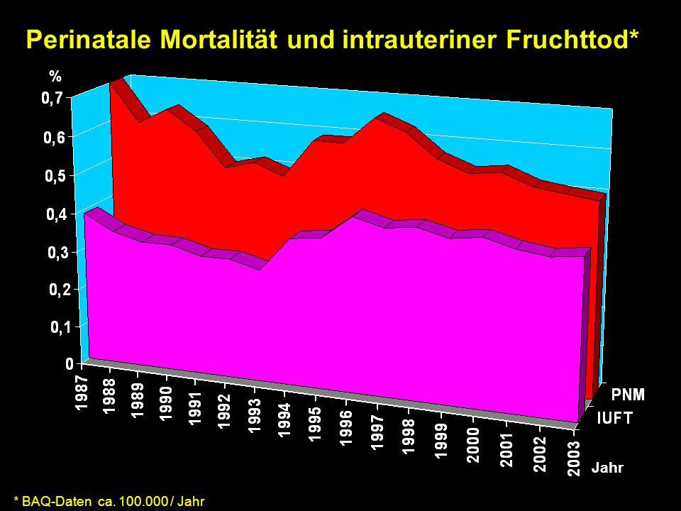 Perinatale Mortalität und intrauteriner Fruchttod* * BAQ-Daten ca. 100.000 / Jahr % Jahr