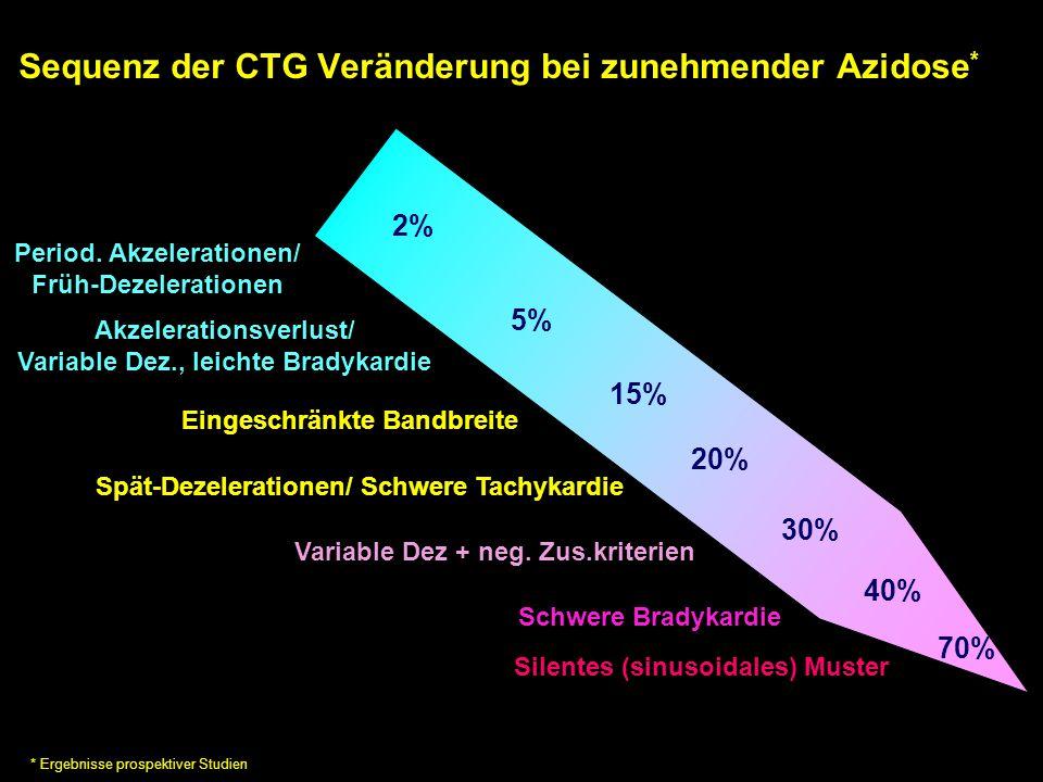 Sequenz der CTG Veränderung bei zunehmender Azidose * Spät-Dezelerationen/ Schwere Tachykardie Period. Akzelerationen/ Früh-Dezelerationen Silentes (s