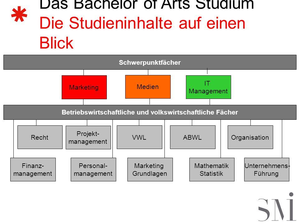 Der Marketing Bachelor Inhalte Marketing Vertiefung Konsumentenverhalten & Werbewirkung: Involvement u.