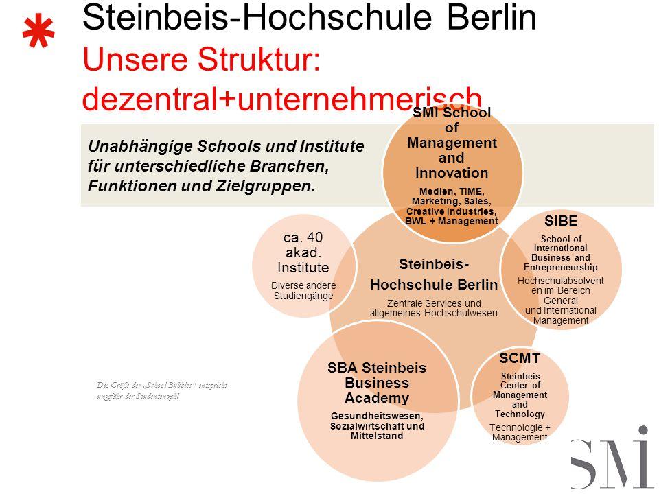 Steinbeis-Hochschule Berlin Unsere Struktur: dezentral+unternehmerisch Unabhängige Schools und Institute für unterschiedliche Branchen, Funktionen und Zielgruppen.