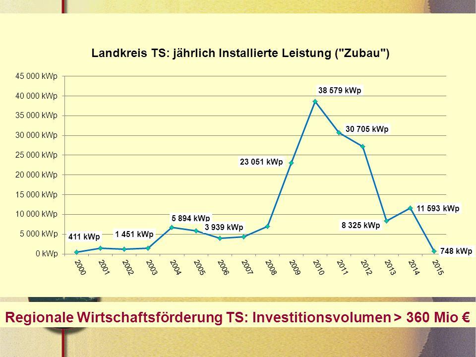 Regionale Wirtschaftsförderung TS: Investitionsvolumen > 360 Mio €