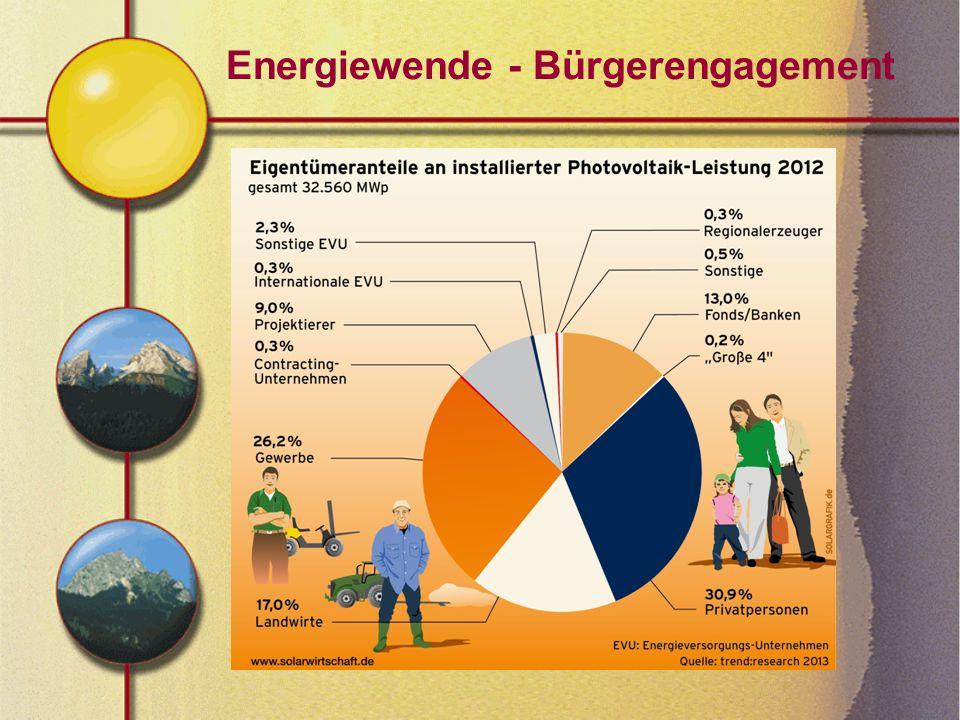 Energiewende - Bürgerengagement
