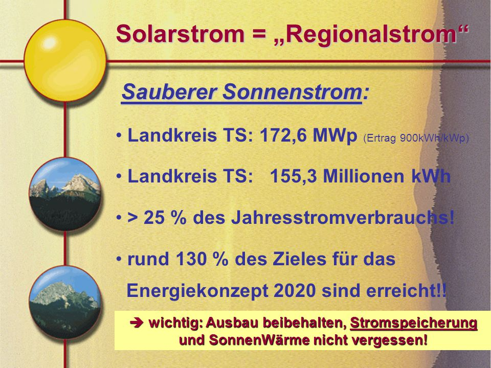 "Solarstrom = ""Regionalstrom"" Sauberer Sonnenstrom: Landkreis TS: 172,6 MWp (Ertrag 900kWh/kWp) Landkreis TS: 155,3 Millionen kWh > 25 % des Jahresstro"