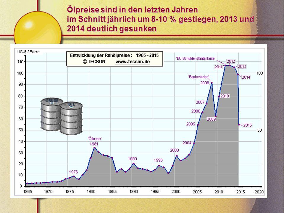 Ölpreise sind in den letzten Jahren im Schnitt jährlich um 8-10 % gestiegen, 2013 und 2014 deutlich gesunken