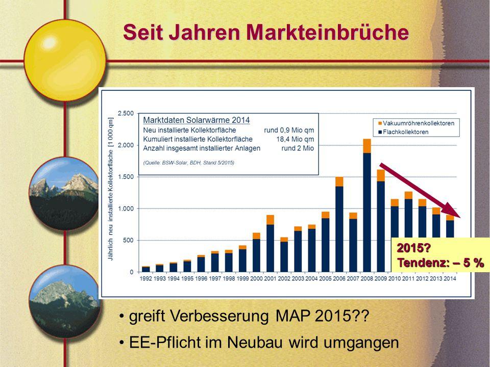 Seit Jahren Markteinbrüche greift Verbesserung MAP 2015 .