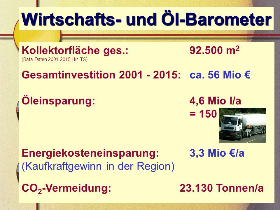Wirtschafts- und Öl-Barometer Kollektorfläche ges.: 92.500 m 2 (Bafa-Daten 2001-2015 Lkr.