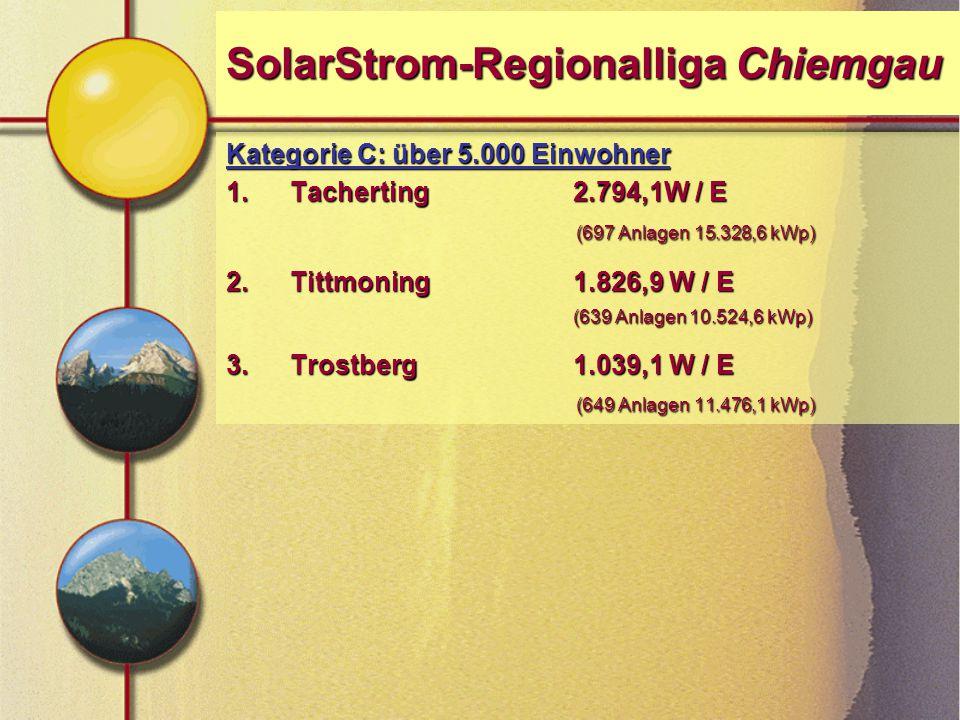 SolarStrom-Regionalliga Chiemgau Kategorie C: über 5.000 Einwohner 1.Tacherting 2.794,1W / E (697 Anlagen 15.328,6 kWp) 2.Tittmoning 1.826,9 W / E (639 Anlagen 10.524,6 kWp) 3.Trostberg 1.039,1 W / E (649 Anlagen 11.476,1 kWp)