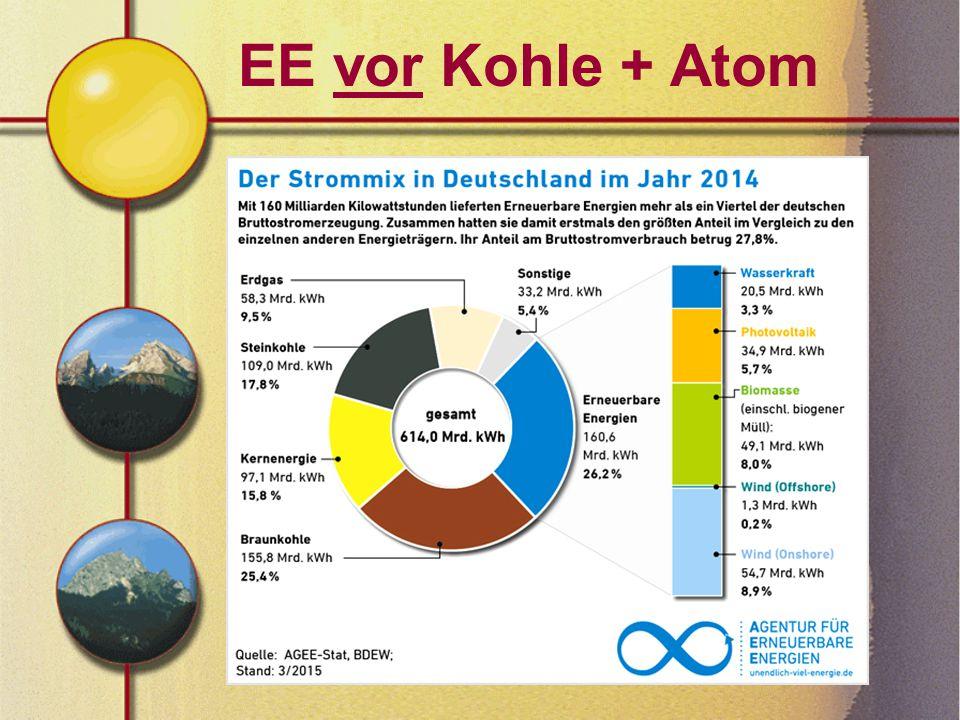 """Solarstrom = """"Regionalstrom Sauberer Sonnenstrom: Landkreis TS: 172,6 MWp (Ertrag 900kWh/kWp) Landkreis TS: 155,3 Millionen kWh > 25 % des Jahresstromverbrauchs."""