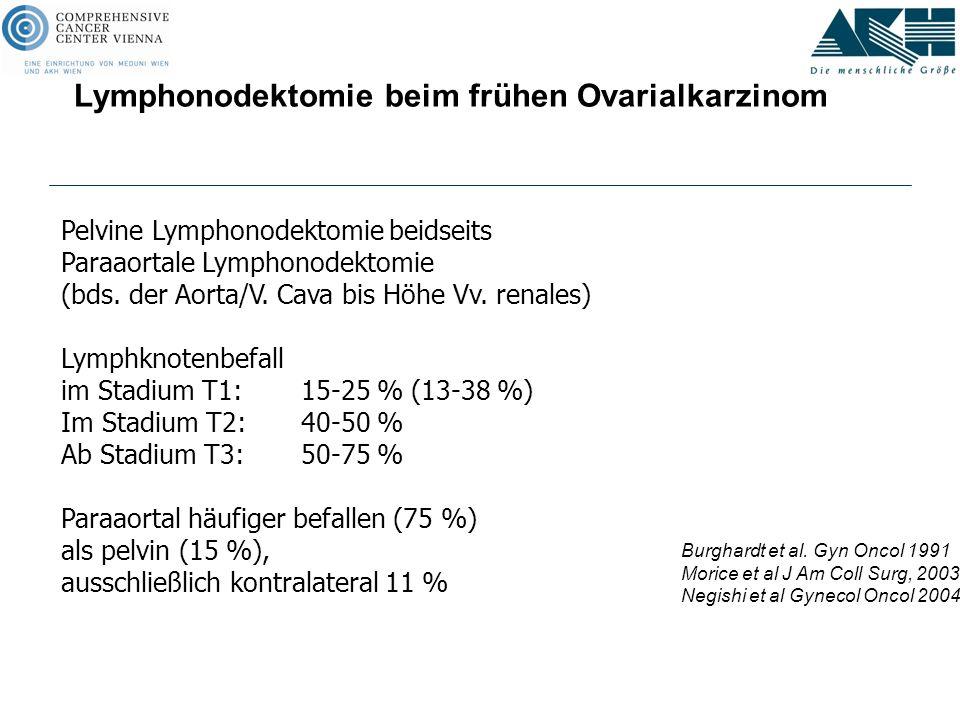 Pelvine Lymphonodektomie beidseits Paraaortale Lymphonodektomie (bds. der Aorta/V. Cava bis Höhe Vv. renales) Lymphknotenbefall im Stadium T1:15-25 %
