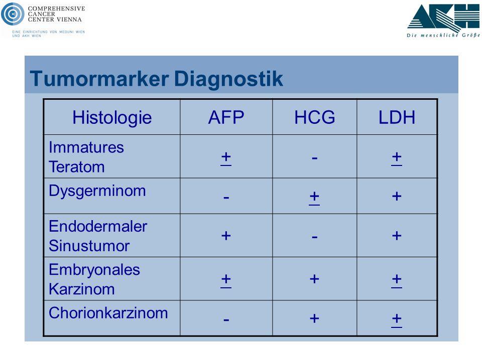Tumormarker Diagnostik HistologieAFPHCGLDH Immatures Teratom +-+ Dysgerminom -++ Endodermaler Sinustumor +-+ Embryonales Karzinom +++ Chorionkarzinom